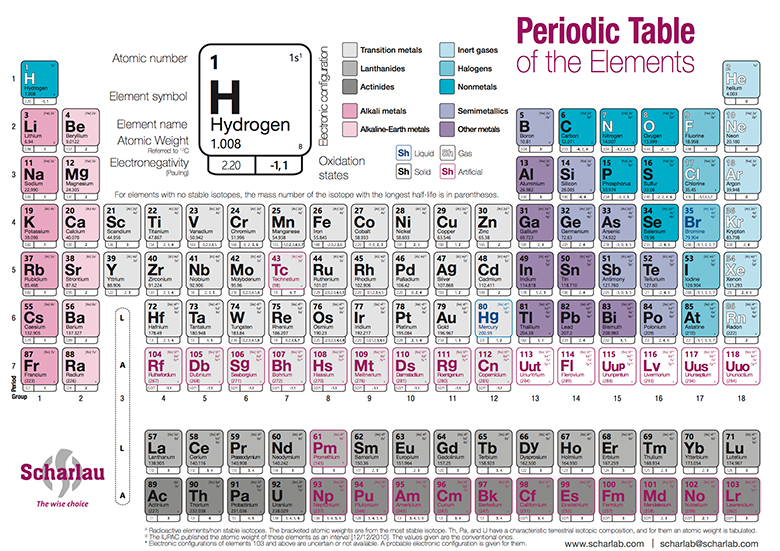 Periodic table labtools scharlab sl the lab sourcing group ac urtaz Image collections